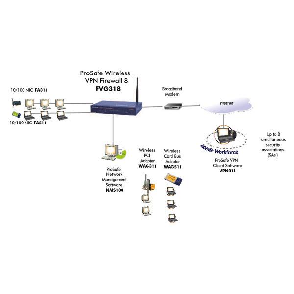 NETGEAR FVG318 ProSafe 802.11G Wireless VPN Firewall 4