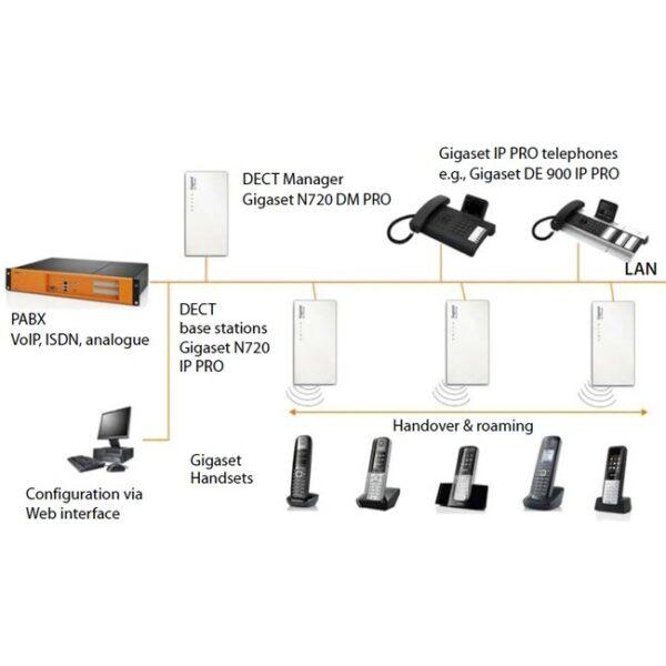 Siemens Gigaset N720 DM PRO (DECT MANAGER) 2