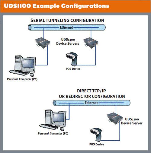 Lantronix seriele server UDS1100-IAP 3