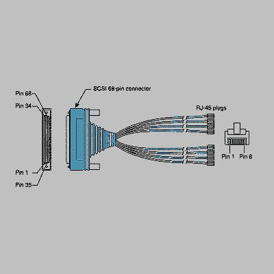 Cisco 2509 2511 2600 NM-16A Octal Cable CAB-OCTAL-ASYNC 2