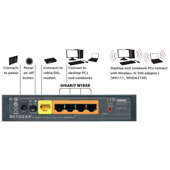 netgear-wnr3500-draadloze-n-gigabit-router-2