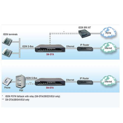 Patton SmartNode DTA VoIP Gateway 4 kanalen 2 BRI 2